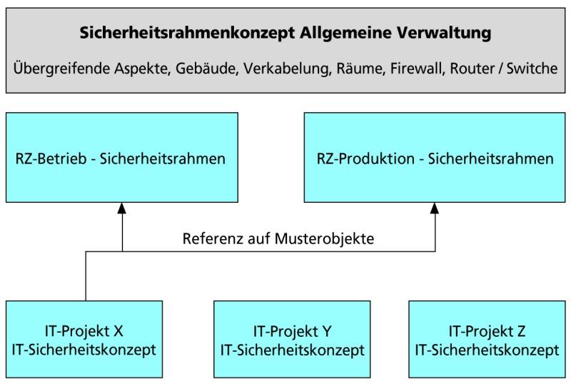 abbildung 1 sicherheitsrahmenkonzepte liefern statusbeschreibung fr projektsicherheit - Sicherheitskonzept Muster