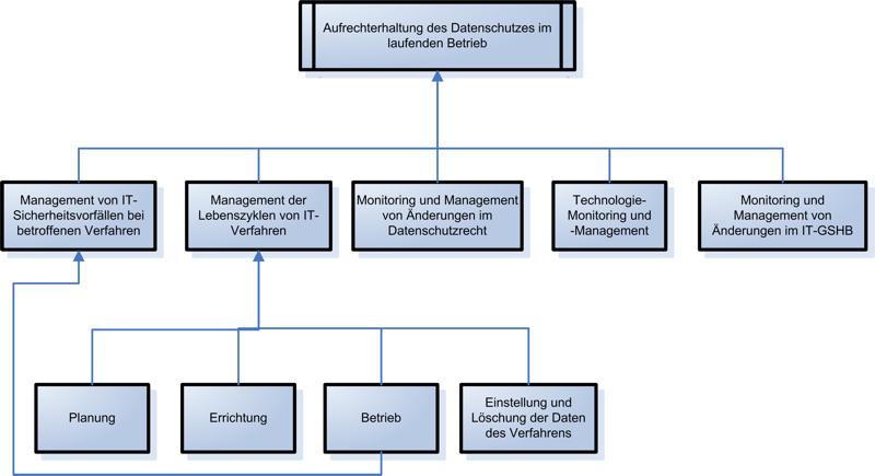 abbildung 2 untersttzungsprozesse fr das datenschutzmanagement - Sicherheitskonzept Muster