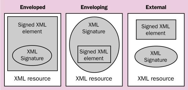 Sicherheitsrelevante XML-Anwendungen und -Erweiterungen