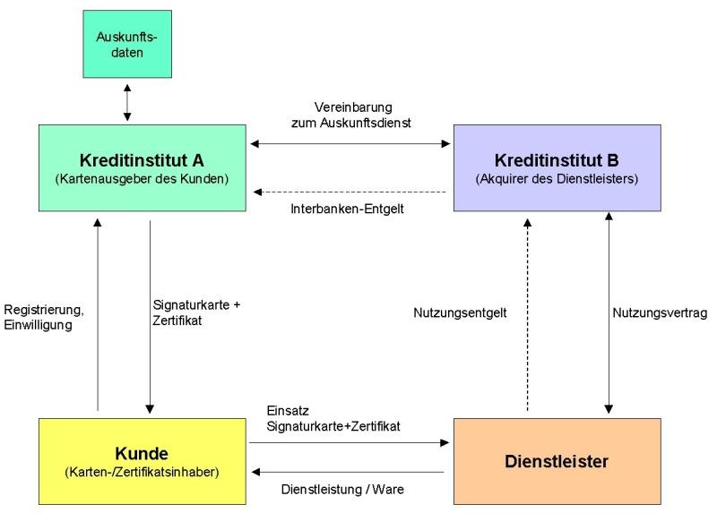 Anwendungen Und Mehrwertdienste Der Zka Signaturkarte